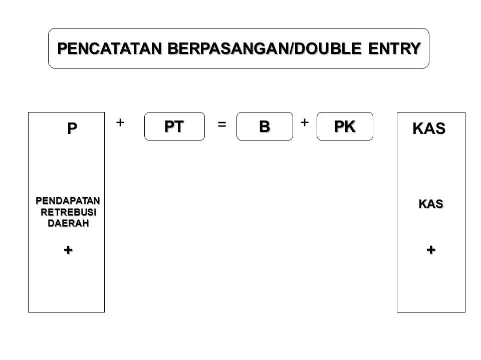 PENCATATAN BERPASANGAN/DOUBLE ENTRY + PT = B + PK PKAS PENDAPATAN RETREBUSI DAERAH+ KAS+