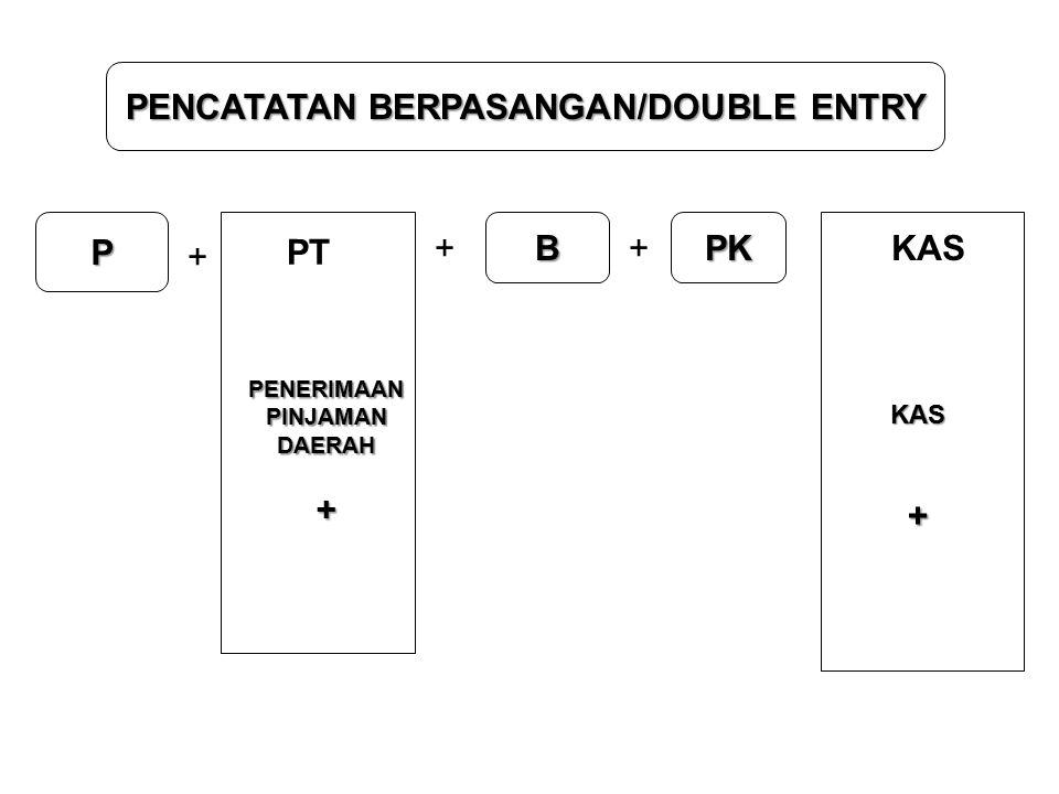 PENCATATAN BERPASANGAN/DOUBLE ENTRY P + + B + PK PT PENERIMAANPINJAMANDAERAH+ KAS KAS+