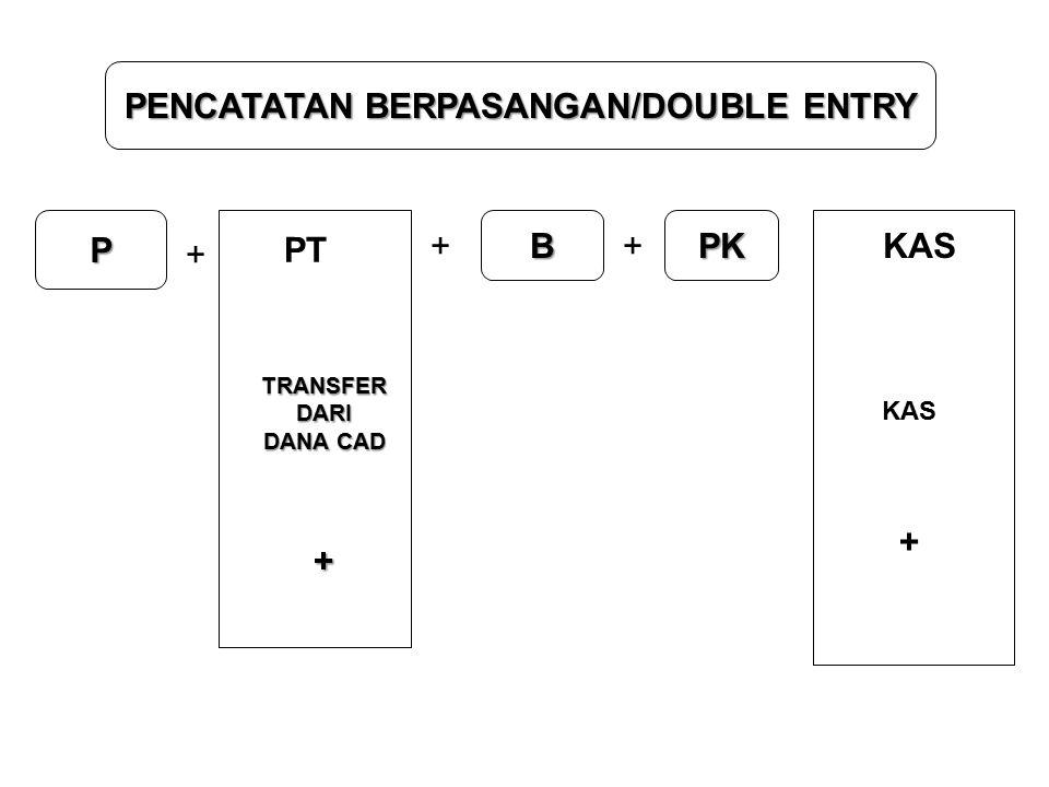 PENCATATAN BERPASANGAN/DOUBLE ENTRY P + + B + PK PT TRANSFERDARI DANA CAD + KAS +