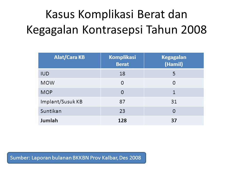 Kasus Komplikasi Berat dan Kegagalan Kontrasepsi Tahun 2008 Alat/Cara KBKomplikasi Berat Kegagalan (Hamil) IUD185 MOW00 MOP01 Implant/Susuk KB8731 Sun