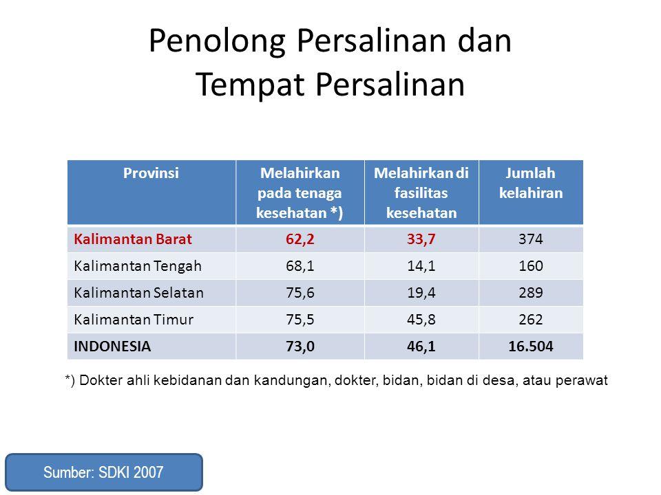 Penolong Persalinan dan Tempat Persalinan ProvinsiMelahirkan pada tenaga kesehatan *) Melahirkan di fasilitas kesehatan Jumlah kelahiran Kalimantan Ba