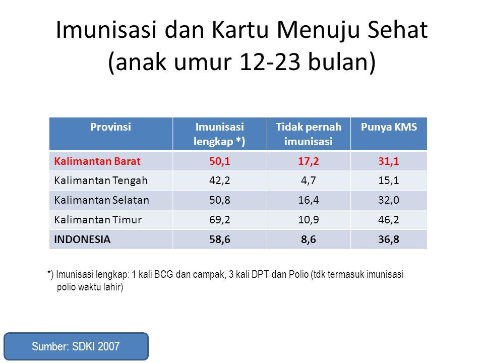 Imunisasi dan Kartu Menuju Sehat (anak umur 12-23 bulan) ProvinsiImunisasi lengkap *) Tidak pernah imunisasi Punya KMS Kalimantan Barat50,117,231,1 Ka