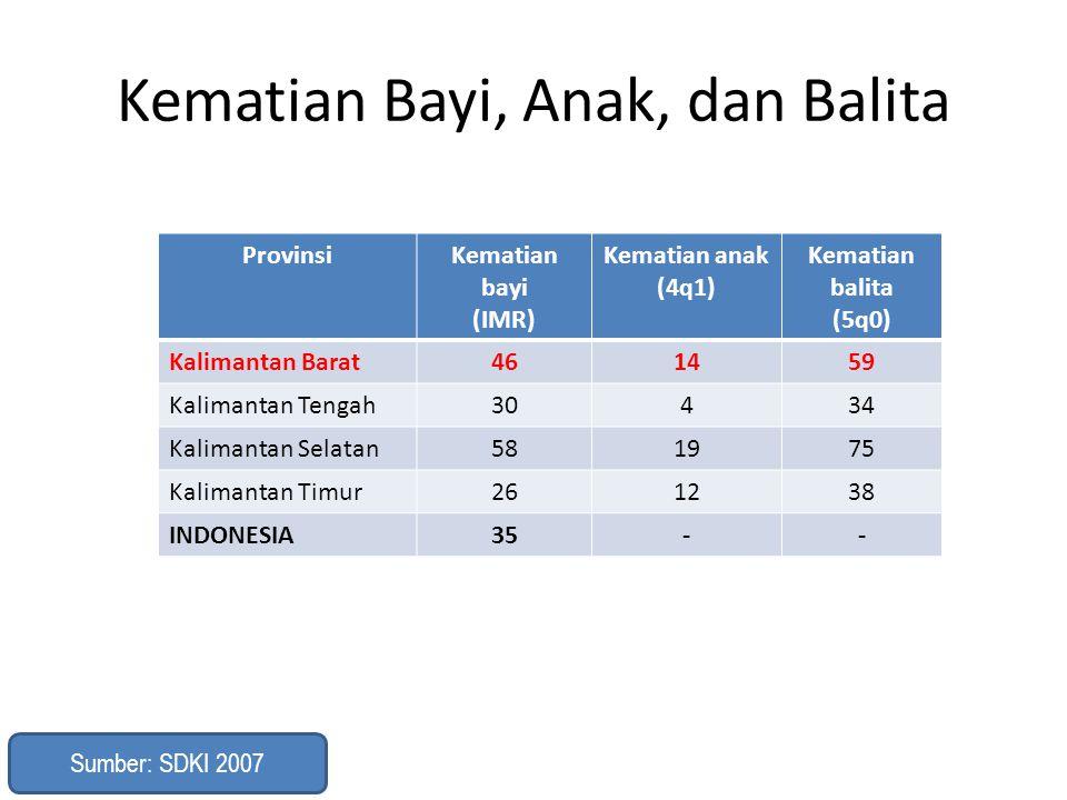 Kematian Bayi, Anak, dan Balita ProvinsiKematian bayi (IMR) Kematian anak (4q1) Kematian balita (5q0) Kalimantan Barat461459 Kalimantan Tengah30434 Ka