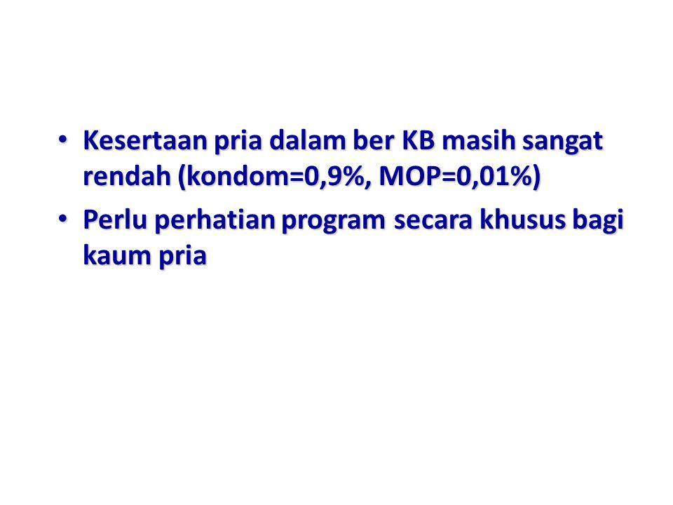 Kesertaan pria dalam ber KB masih sangat rendah (kondom=0,9%, MOP=0,01%) Kesertaan pria dalam ber KB masih sangat rendah (kondom=0,9%, MOP=0,01%) Perl