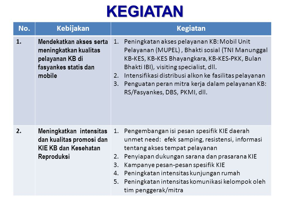 No.KebijakanKegiatan 1. Mendekatkan akses serta meningkatkan kualitas pelayanan KB di fasyankes statis dan mobile 1.Peningkatan akses pelayanan KB: Mo