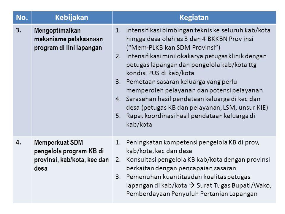 No.KebijakanKegiatan 3. Mengoptimalkan mekanisme pelaksanaan program di lini lapangan 1.Intensifikasi bimbingan teknis ke seluruh kab/kota hingga desa