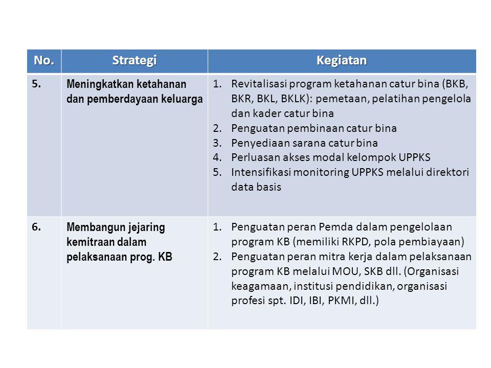 No.StrategiKegiatan 5. Meningkatkan ketahanan dan pemberdayaan keluarga 1.Revitalisasi program ketahanan catur bina (BKB, BKR, BKL, BKLK): pemetaan, p