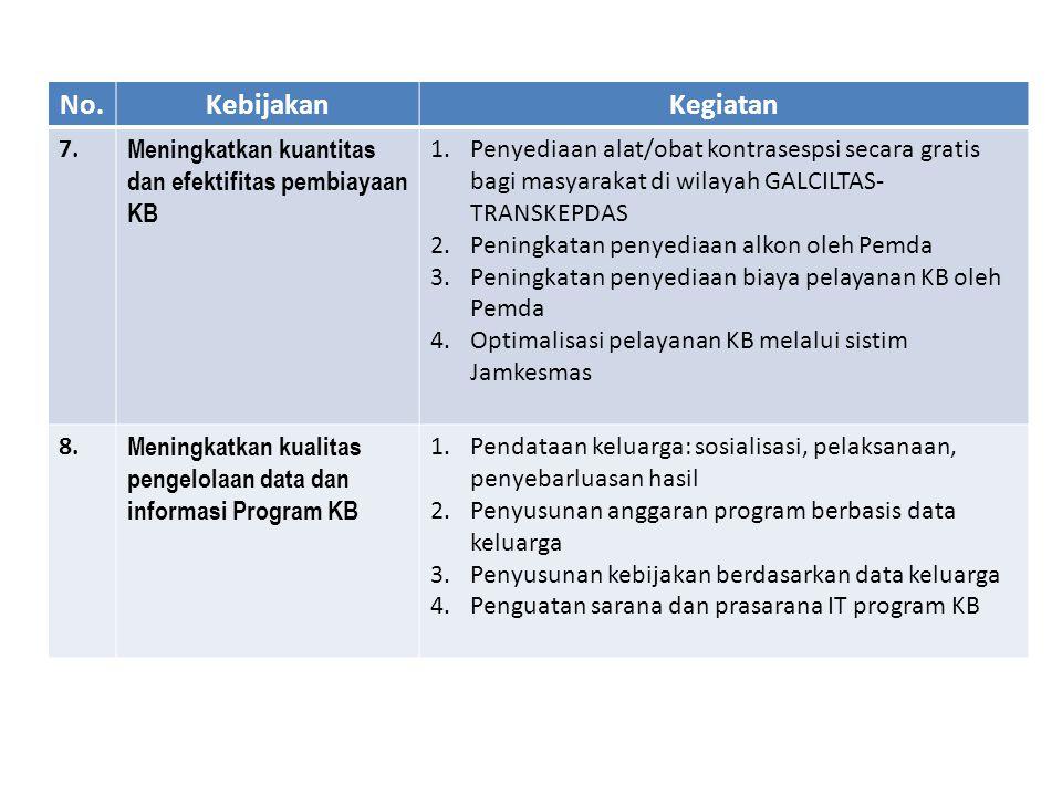 No.KebijakanKegiatan 7.7. Meningkatkan kuantitas dan efektifitas pembiayaan KB 1.Penyediaan alat/obat kontrasespsi secara gratis bagi masyarakat di wi
