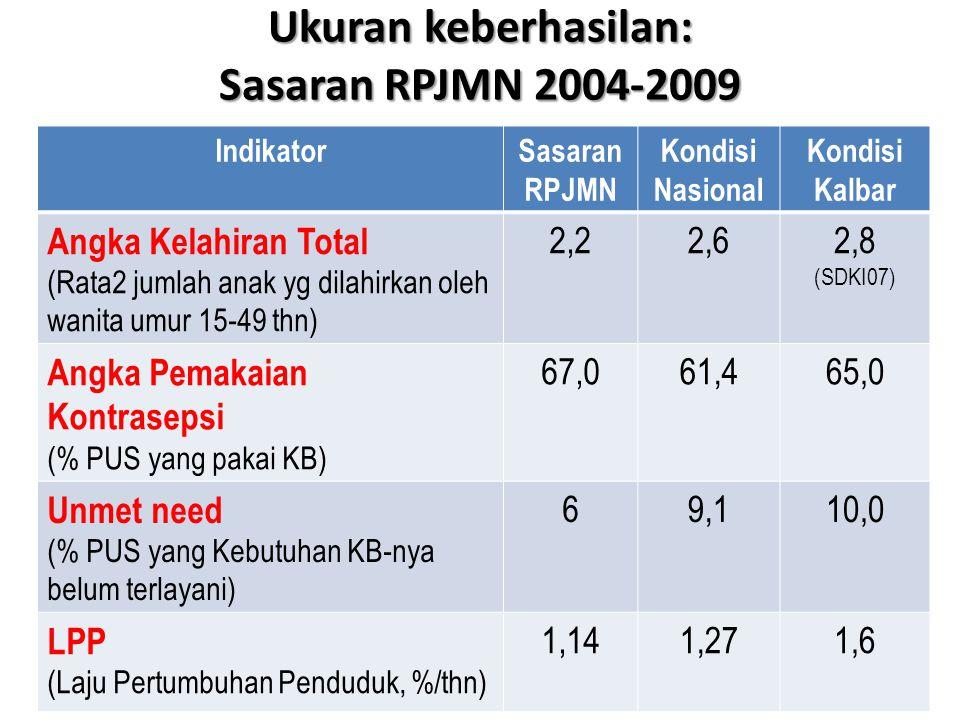 Ukuran keberhasilan: Sasaran RPJMN 2004-2009 IndikatorSasaran RPJMN Kondisi Nasional Kondisi Kalbar Angka Kelahiran Total (Rata2 jumlah anak yg dilahi