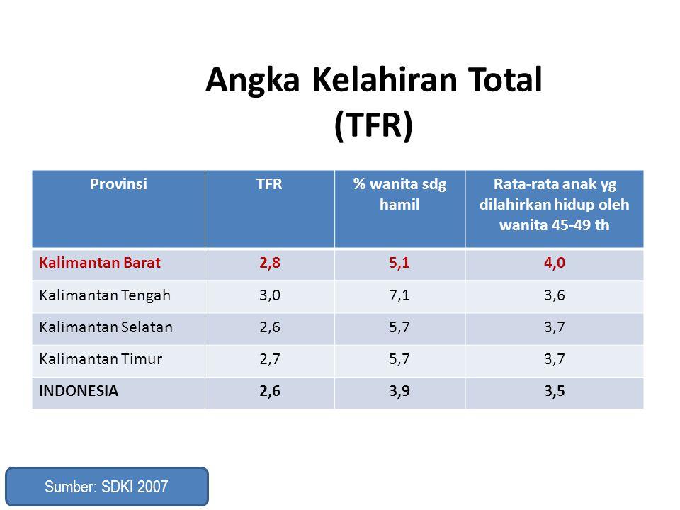 Angka Kelahiran Total (TFR) ProvinsiTFR% wanita sdg hamil Rata-rata anak yg dilahirkan hidup oleh wanita 45-49 th Kalimantan Barat2,85,14,0 Kalimantan