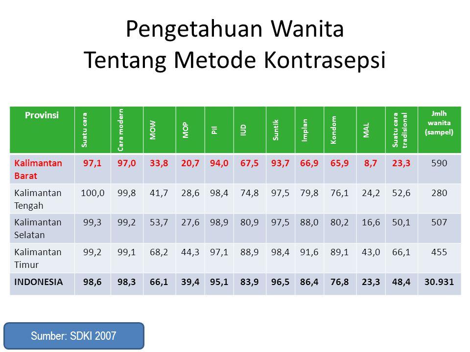 Pengetahuan Wanita Tentang Metode Kontrasepsi Provinsi Suatu cara Cara modern MOW MOP Pil IUD Suntik Implan Kondom MAL Suatu cara tradisional Jmlh wan