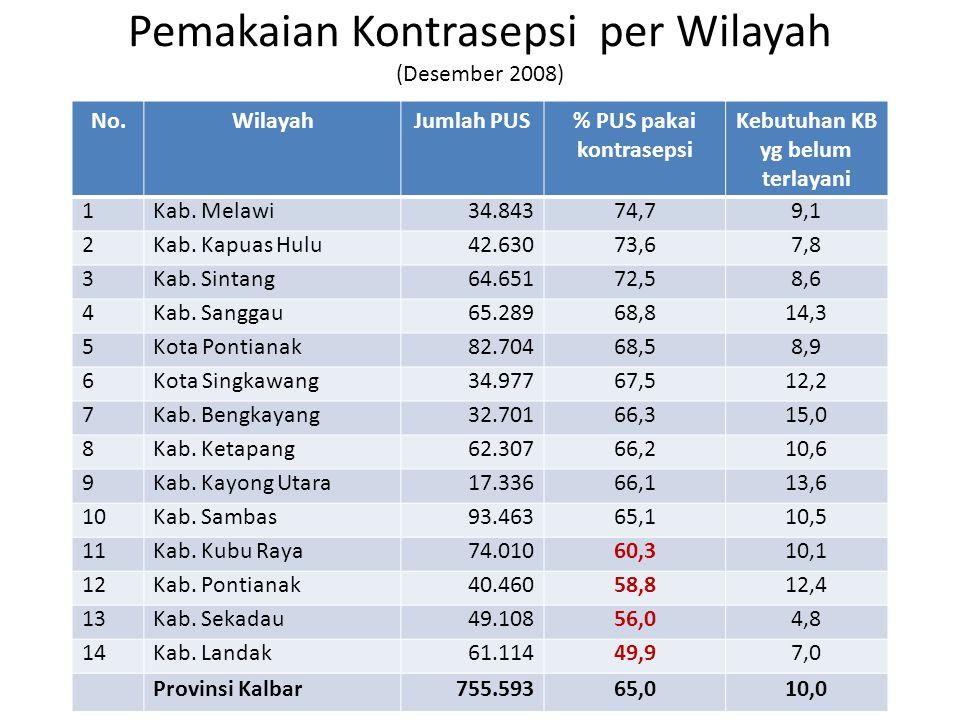 Pemakaian Kontrasepsi per Wilayah (Desember 2008) No.WilayahJumlah PUS% PUS pakai kontrasepsi Kebutuhan KB yg belum terlayani 1Kab. Melawi34.84374,79,