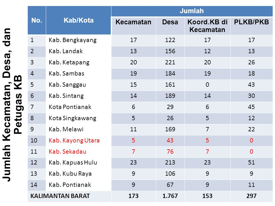 No.Kab/Kota Jumlah KecamatanDesaKoord.KB di Kecamatan PLKB/PKB 1Kab. Bengkayang1712217 2Kab. Landak131561213 3Kab. Ketapang202212026 4Kab. Sambas19184