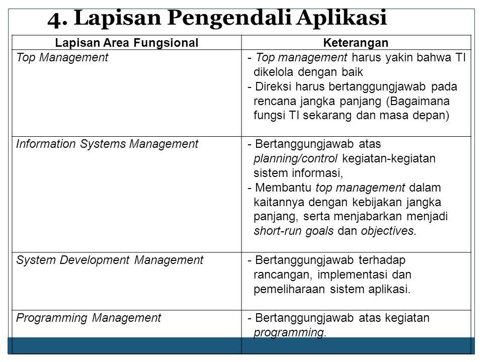4. Lapisan Pengendali Aplikasi Lapisan Area FungsionalKeterangan Top Management- Top management harus yakin bahwa TI dikelola dengan baik - Direksi ha