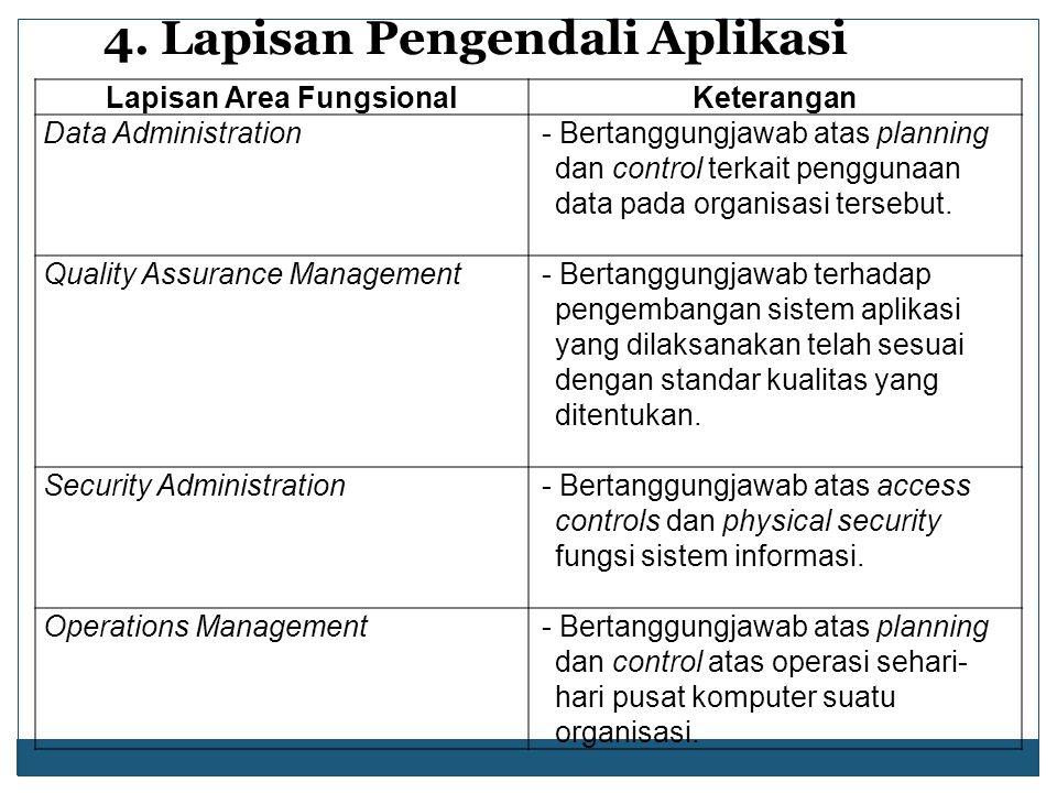 4. Lapisan Pengendali Aplikasi Lapisan Area FungsionalKeterangan Data Administration- Bertanggungjawab atas planning dan control terkait penggunaan da