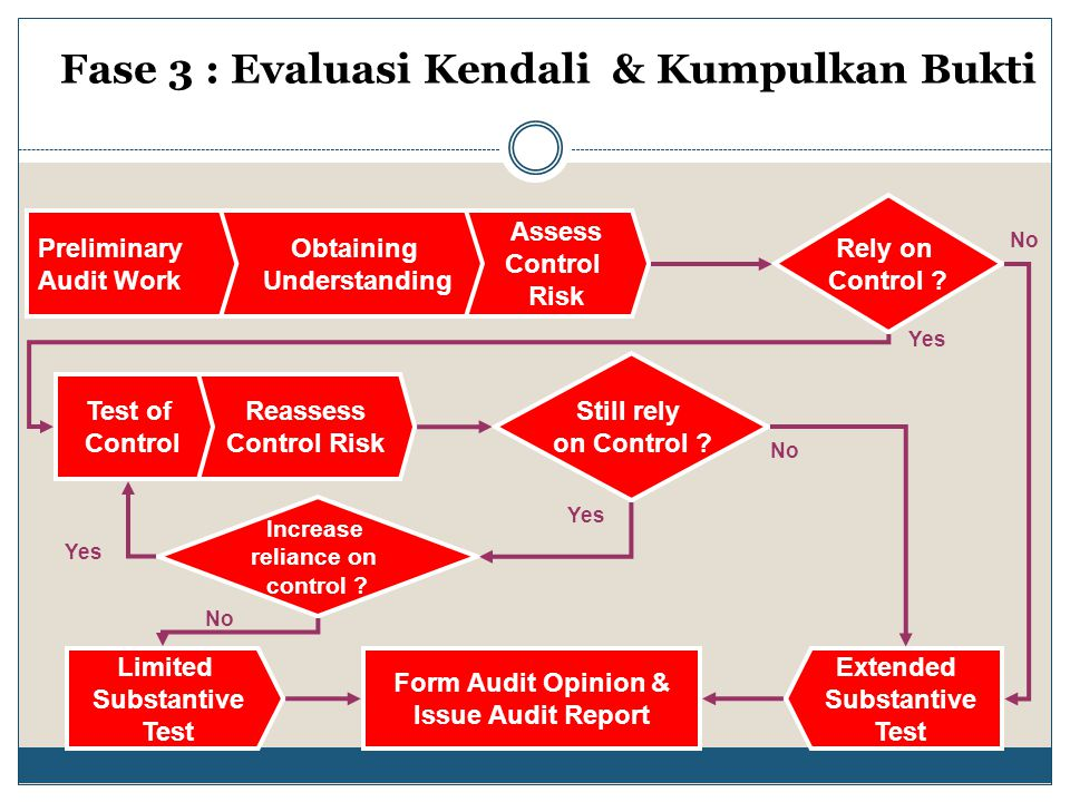Preliminary Audit Work Obtaining Understanding Assess Control Risk Rely on Control ? Test of Control Reassess Control Risk Still rely on Control ? Inc