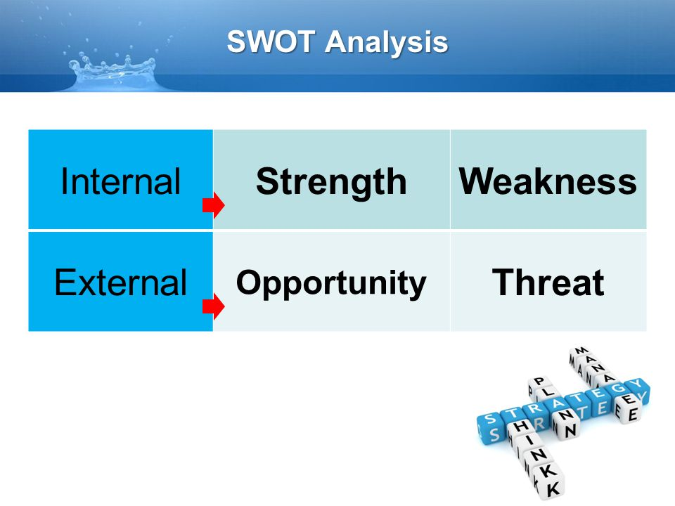 InternalStrengthWeakness External Opportunity Threat