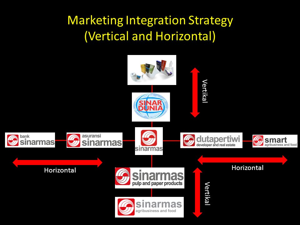 Marketing Integration Strategy (Vertical and Horizontal) Horizontal Vertikal