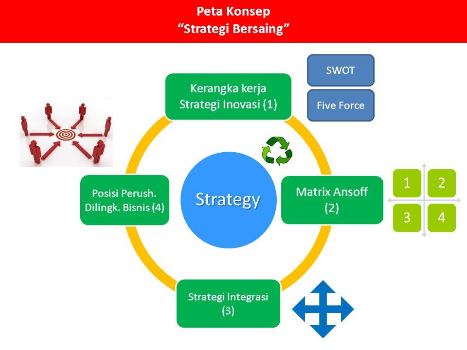 """Peta Konsep """"Strategi Bersaing""""Strategy Kerangka kerja Strategi Inovasi (1) Matrix Ansoff (2) Strategi Integrasi (3) Posisi Perush. Dilingk. Bisnis (4"""
