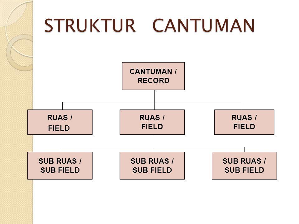 STRUKTUR CANTUMAN CANTUMAN / RECORD RUAS / FIELD RUAS / FIELD SUB RUAS / SUB FIELD SUB RUAS / SUB FIELD SUB RUAS / SUB FIELD FIELD
