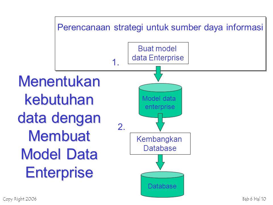 Copy Right 2006Bab 6 Hal 10 Perencanaan strategi untuk sumber daya informasi Menentukan kebutuhan data dengan Membuat Model Data Enterprise 2. 1. Buat