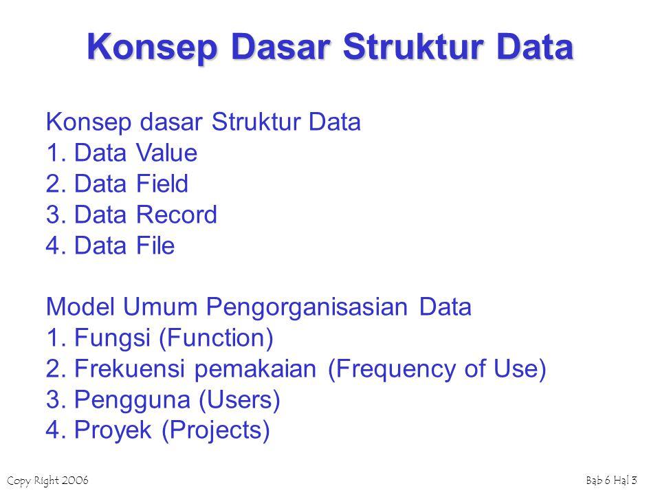 Copy Right 2006Bab 6 Hal 3 Konsep Dasar Struktur Data Konsep dasar Struktur Data 1. Data Value 2. Data Field 3. Data Record 4. Data File Model Umum Pe