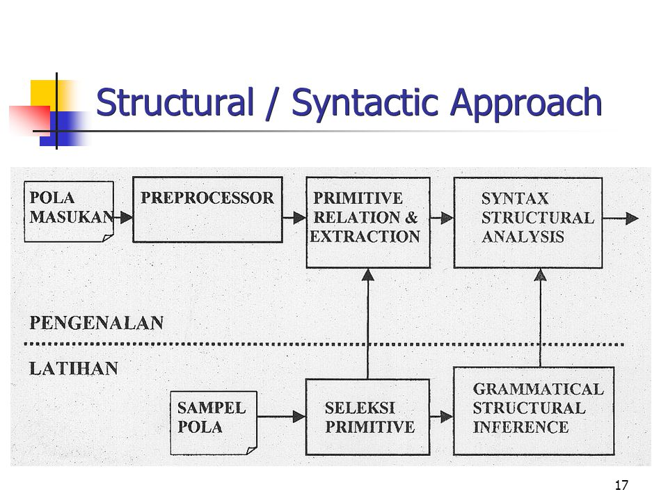 17 Structural / Syntactic Approach