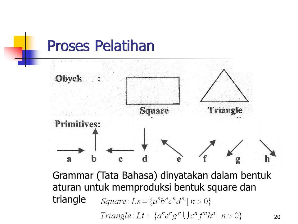 20 Proses Pelatihan Grammar (Tata Bahasa) dinyatakan dalam bentuk aturan untuk memproduksi bentuk square dan triangle