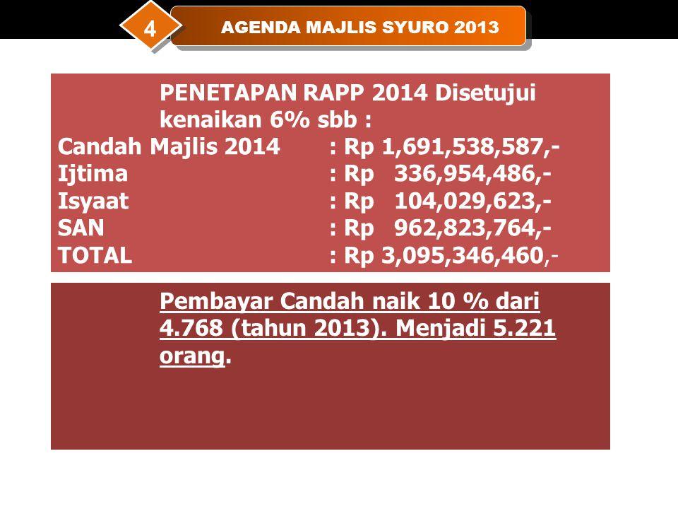 AGENDA MAJLIS SYURO 2013 4 PENETAPAN RAPP 2014 Disetujui kenaikan 6% sbb : Candah Majlis 2014 : Rp 1,691,538,587,- Ijtima: Rp 336,954,486,- Isyaat: Rp