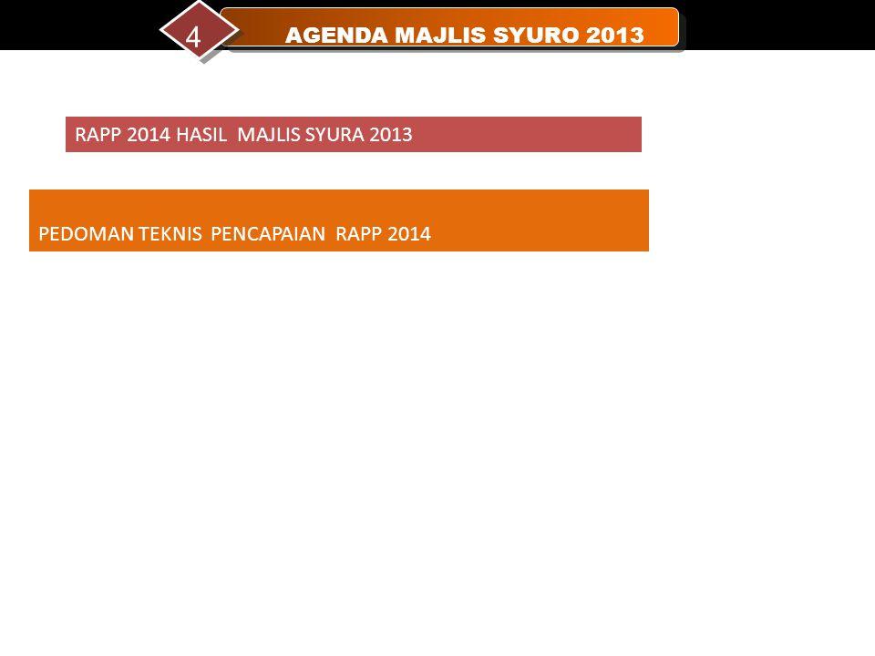 AGENDA MAJLIS SYURO 2013 4 NAS IHAT HUZUR PEDOMAN TEKNIS PENCAPAIAN RAPP 2014 RAPP 2014 HASIL MAJLIS SYURA 2013
