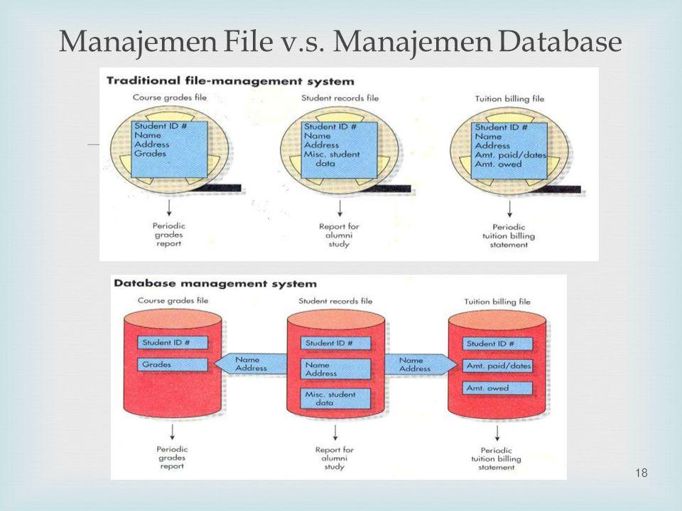  Manajemen File v.s. Manajemen Database SIM18