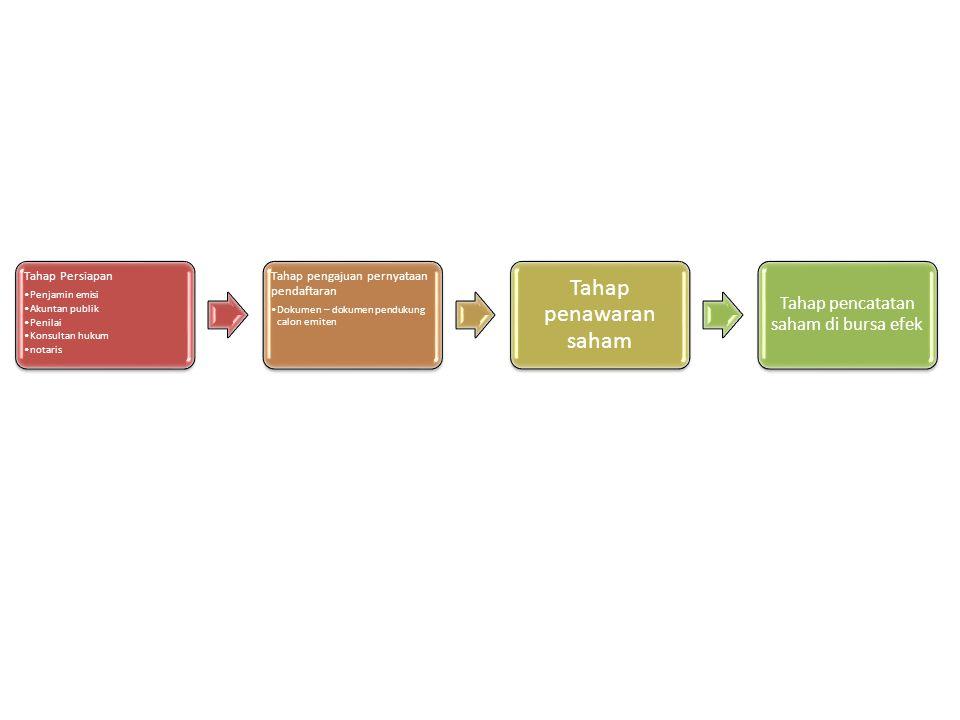 Tahap Persiapan Penjamin emisi Akuntan publik Penilai Konsultan hukum notaris Tahap pengajuan pernyataan pendaftaran Dokumen – dokumen pendukung calon emiten Tahap penawaran saham Tahap pencatatan saham di bursa efek