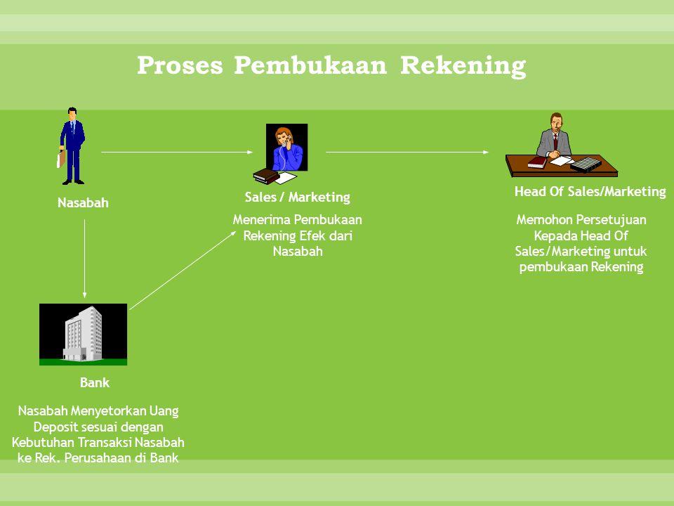 Proses Pembukaan Rekening Nasabah Sales / Marketing Memohon Persetujuan Kepada Head Of Sales/Marketing untuk pembukaan Rekening Head Of Sales/Marketin