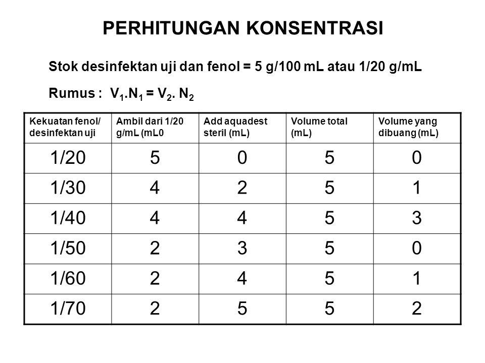 PERHITUNGAN KONSENTRASI Stok desinfektan uji dan fenol = 5 g/100 mL atau 1/20 g/mL Rumus : V 1.N 1 = V 2. N 2 Kekuatan fenol/ desinfektan uji Ambil da