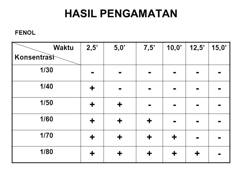 HASIL PENGAMATAN Waktu Konsentrasi 2,5'5,0'7,5'10,0'12,5'15,0' 1/30 ------ 1/40 +----- 1/50 ++---- 1/60 +++--- 1/70 ++++-- 1/80 +++++- FENOL