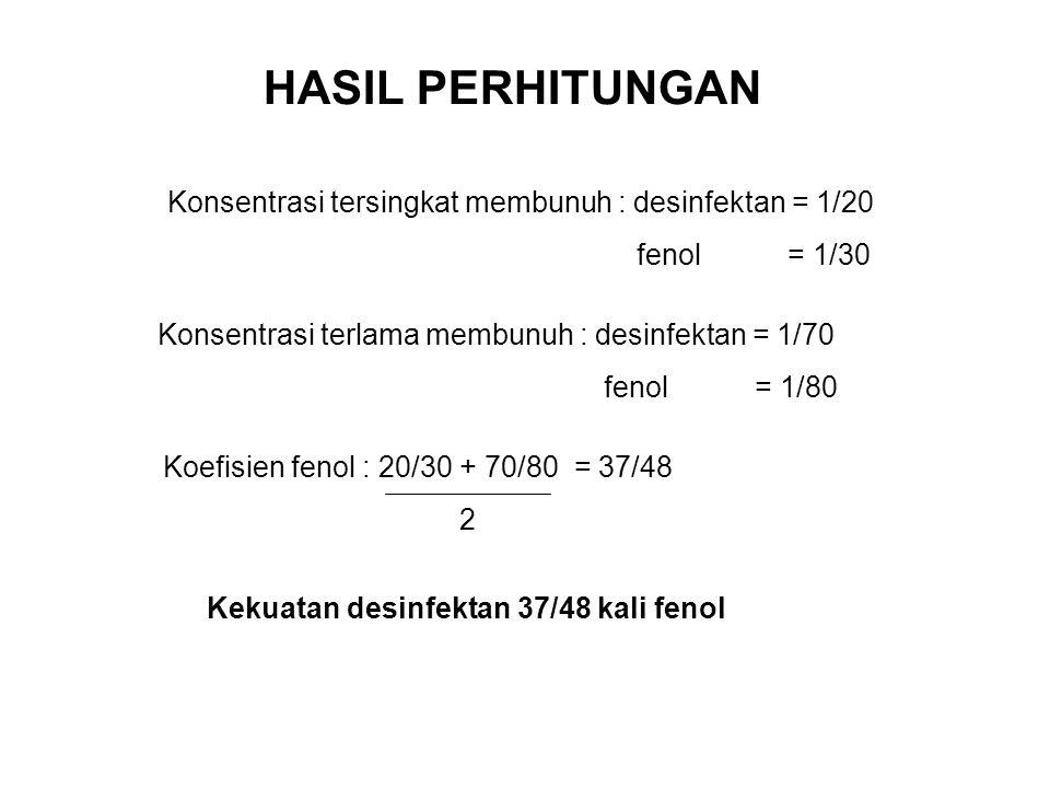 HASIL PERHITUNGAN Konsentrasi tersingkat membunuh : desinfektan = 1/20 fenol = 1/30 Konsentrasi terlama membunuh : desinfektan = 1/70 fenol = 1/80 Koe
