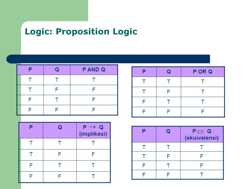 Logic: Proposition Logic PQP AND Q TTT TFF FTF FFF PQP Q (implikasi) TTT TFF FTT FFT PQP OR Q TTT TFT FTT FFF PQP Q (ekuivalensi) TTT TFF FTF FFT