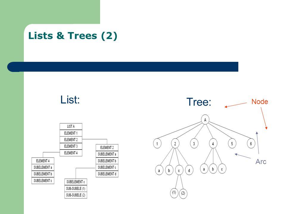 Lists & Trees (2) List: Tree: Node Arc