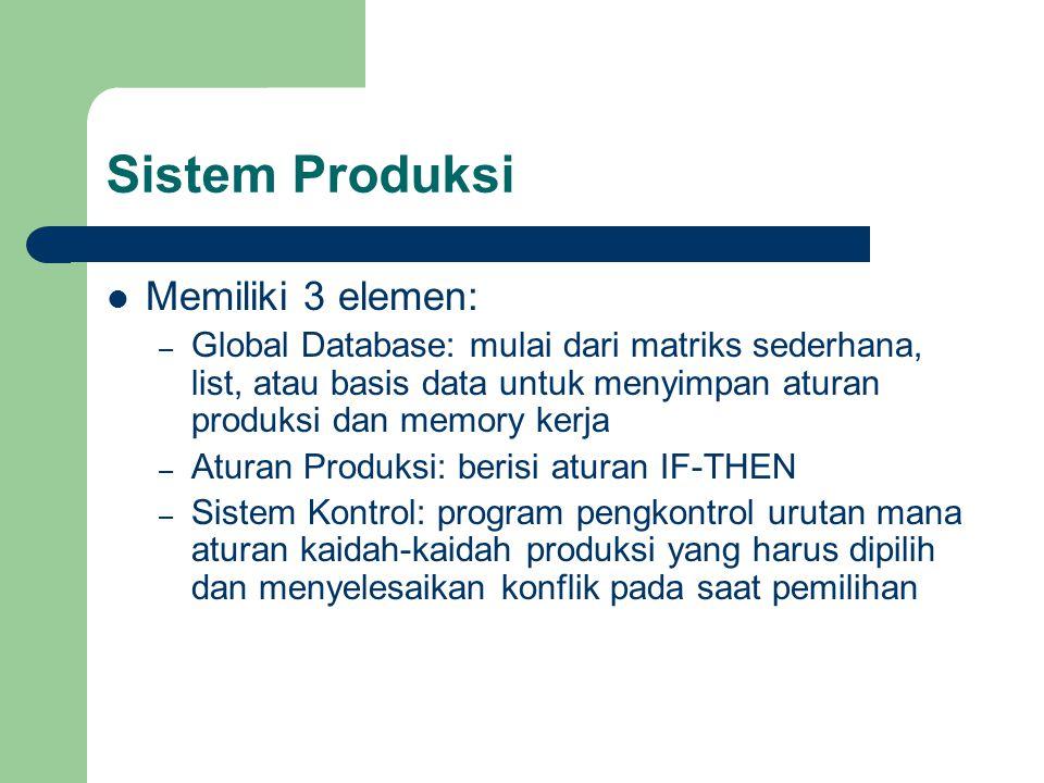 Sistem Produksi Memiliki 3 elemen: – Global Database: mulai dari matriks sederhana, list, atau basis data untuk menyimpan aturan produksi dan memory k