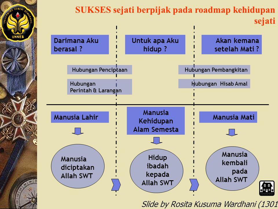 Slide by Rosita Kusuma Wardhani (1301412068) SUKSES sejati berpijak pada roadmap kehidupan sejati Darimana Aku berasal ? Akan kemana setelah Mati ? Un