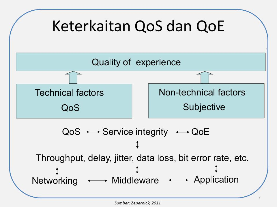 Model Lapisan Kualitas 8 Quality of Experience Quality of Service