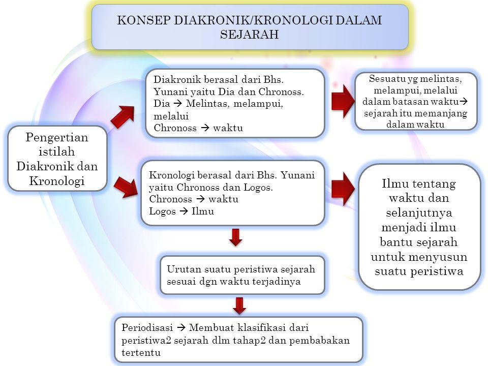 8 KONSEP DIAKRONIK/KRONOLOGI DALAM SEJARAH Pengertian istilah Diakronik dan Kronologi Kronologi berasal dari Bhs. Yunani yaitu Chronoss dan Logos. Chr