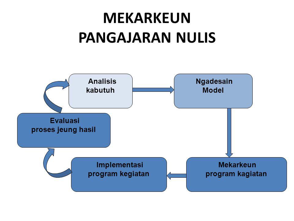MEKARKEUN PANGAJARAN NULIS Analisis kabutuh Evaluasi proses jeung hasil Implementasi program kegiatan Mekarkeun program kagiatan Ngadesain Model