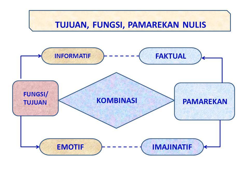 KOMBINASI FUNGSI/ TUJUAN PAMAREKAN INFORMATIF FAKTUAL IMAJINATIFEMOTIF TUJUAN, FUNGSI, PAMAREKAN NULIS
