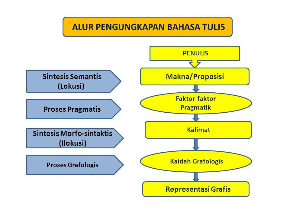 Makna/Proposisi Kaidah Grafologis Faktor-faktor Pragmatik Representasi Grafis Kalimat Sintesis Semantis (Lokusi) Proses Pragmatis Sintesis Morfo-sintaktis (Ilokusi) Proses Grafologis ALUR PENGUNGKAPAN BAHASA TULIS PENULIS