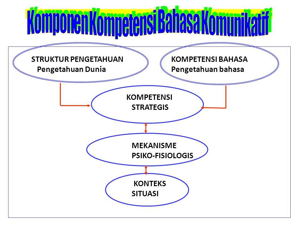 STRUKTUR PENGETAHUAN KOMPETENSI BAHASA Pengetahuan Dunia Pengetahuan bahasa KOMPETENSI STRATEGIS MEKANISME PSIKO-FISIOLOGIS KONTEKS SITUASI