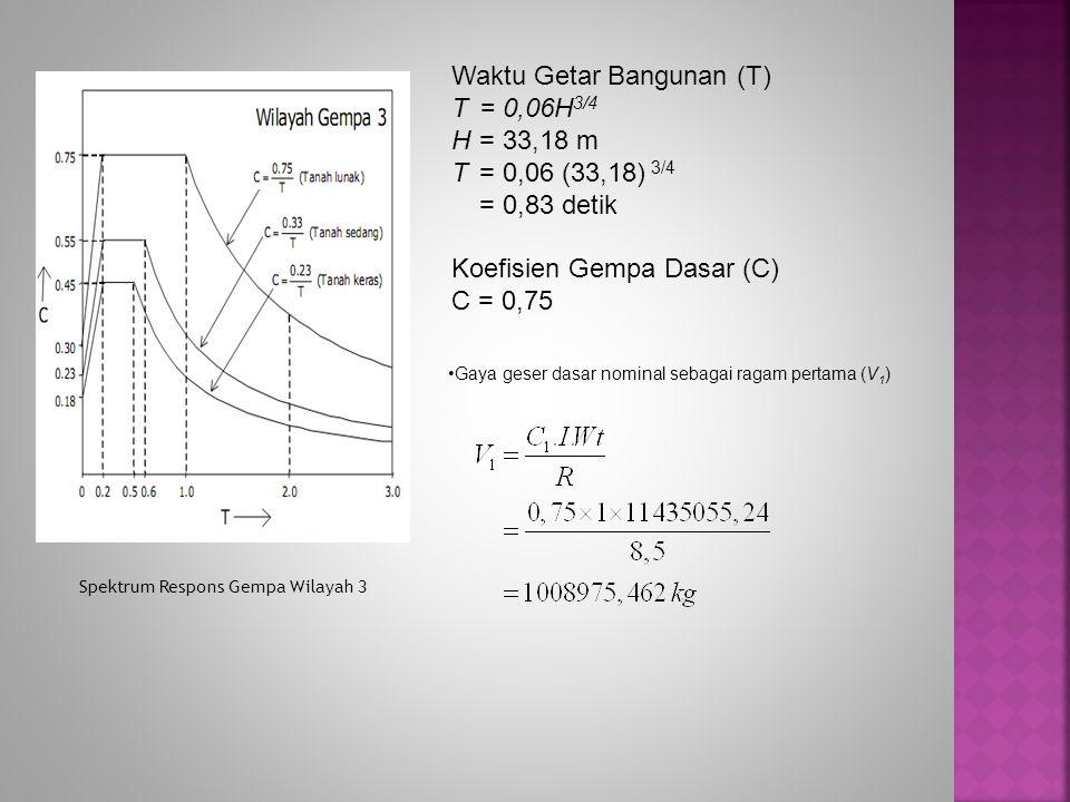 Spektrum Respons Gempa Wilayah 3 Waktu Getar Bangunan (T) T= 0,06H 3/4 H= 33,18 m T= 0,06 (33,18) 3/4 = 0,83 detik Koefisien Gempa Dasar (C) C = 0,75 Gaya geser dasar nominal sebagai ragam pertama (V 1 )