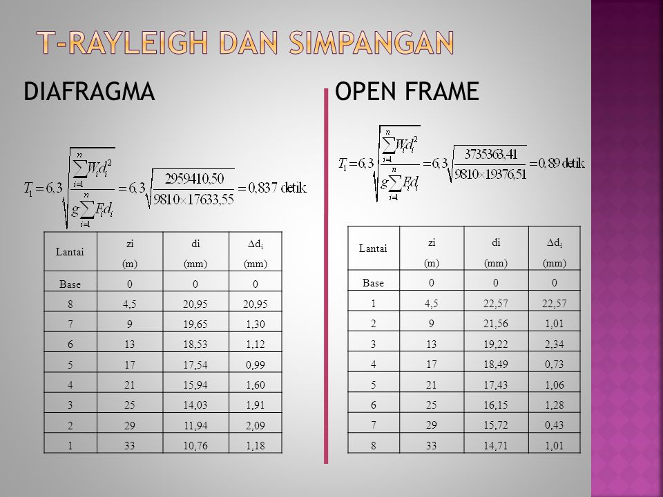 DIAFRAGMA OPEN FRAME Lantai zidi∆d i (m)(mm) Base000 84,520,95 7919,651,30 61318,531,12 51717,540,99 42115,941,60 32514,031,91 22911,942,09 13310,761,18 Lantai zidi∆d i (m)(mm) Base000 14,522,57 2921,561,01 31319,222,34 41718,490,73 52117,431,06 62516,151,28 72915,720,43 83314,711,01