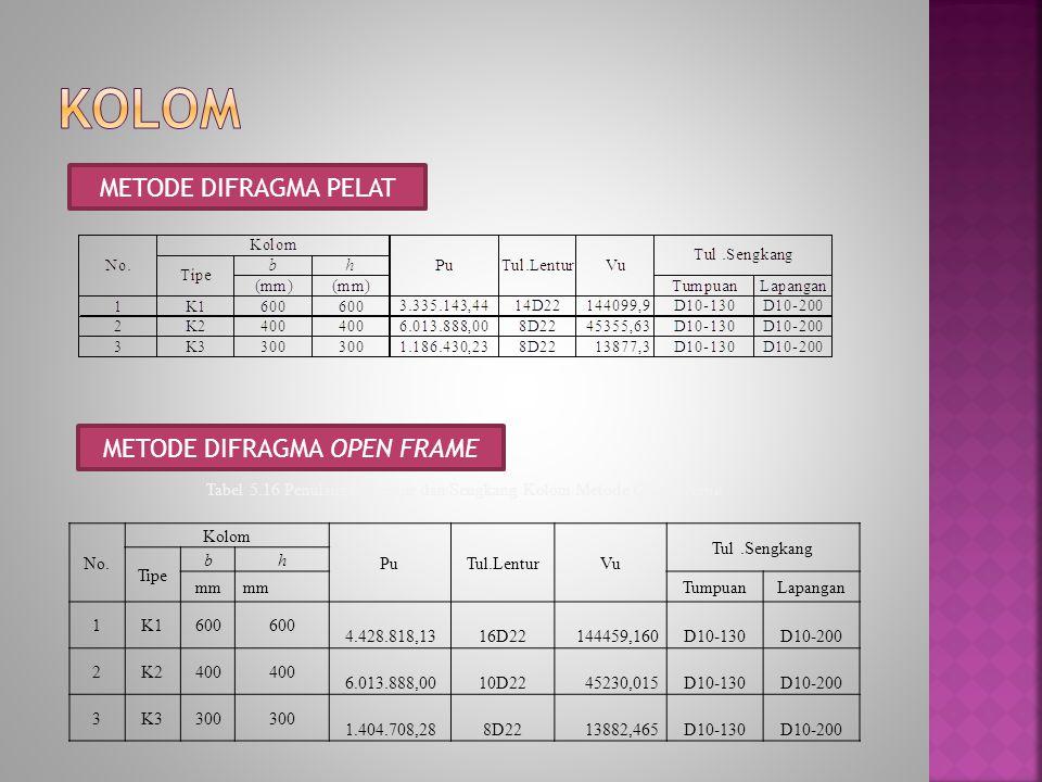 METODE DIFRAGMA PELAT METODE DIFRAGMA OPEN FRAME Tabel 5.16 Penulangan Lentur dan Sengkang Kolom Metode Open Frame No. Kolom PuTul.LenturVu Tul.Sengka