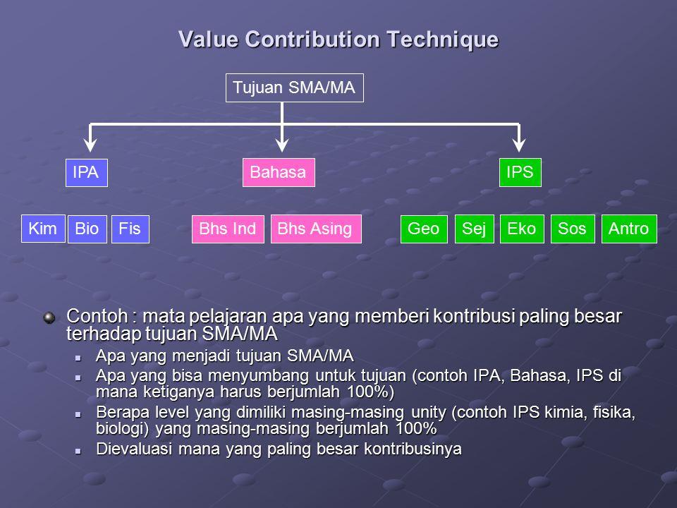 Value Contribution Technique Contoh : mata pelajaran apa yang memberi kontribusi paling besar terhadap tujuan SMA/MA Apa yang menjadi tujuan SMA/MA Ap